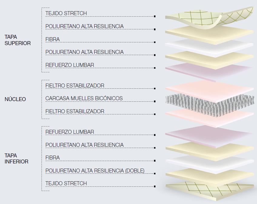 Colchón de viscoelástica y muelles de Dupen - ORTOPEDICO.